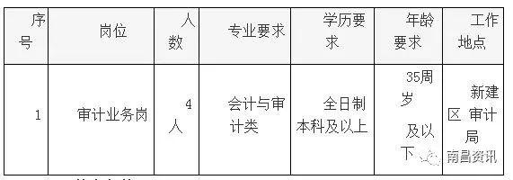 南昌新建区审计局招聘岗位及条件报名方式一览