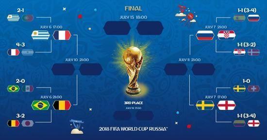 2018俄罗斯世界杯决赛赛程安排(八分之一决赛/四分之一决赛/半决赛)
