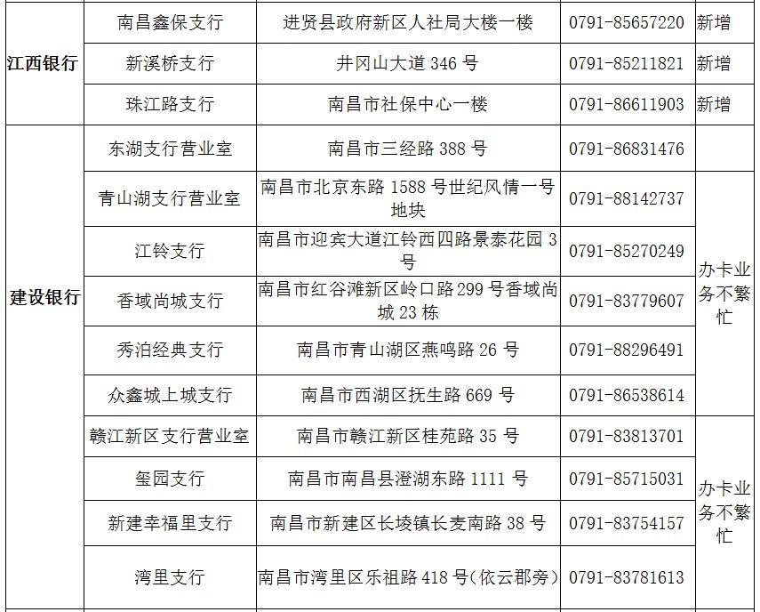南昌社保卡银行服务网点大全(地址/电话)