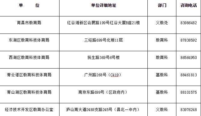 2019年南昌小升初各区咨询电话及办公地址一览表