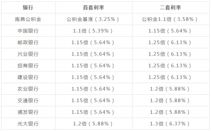 2019年3月南昌各大银行最新房贷利率表(首套 二套)