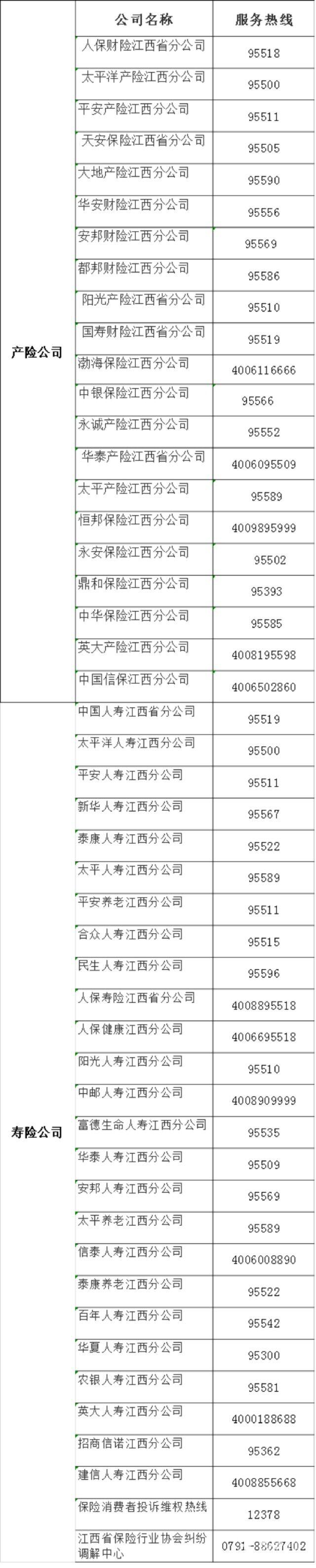 """""""3·15""""来临 江西主要保险公司服务热线"""