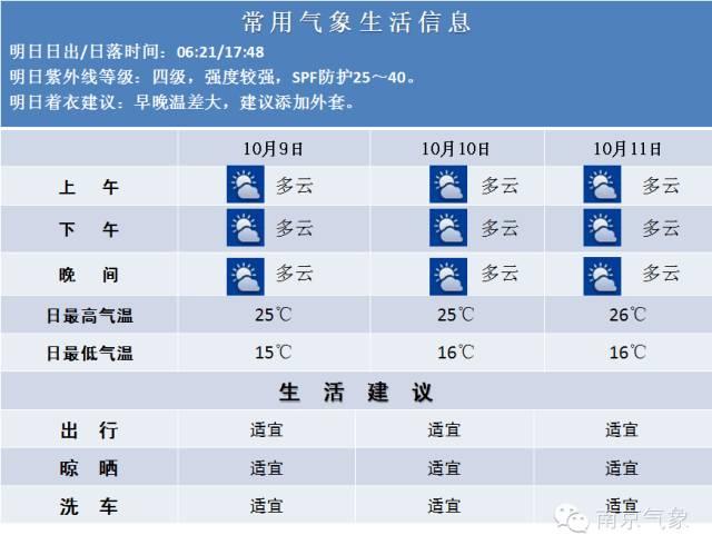 10月9日南京天气预报 晴朗少雨注意补水
