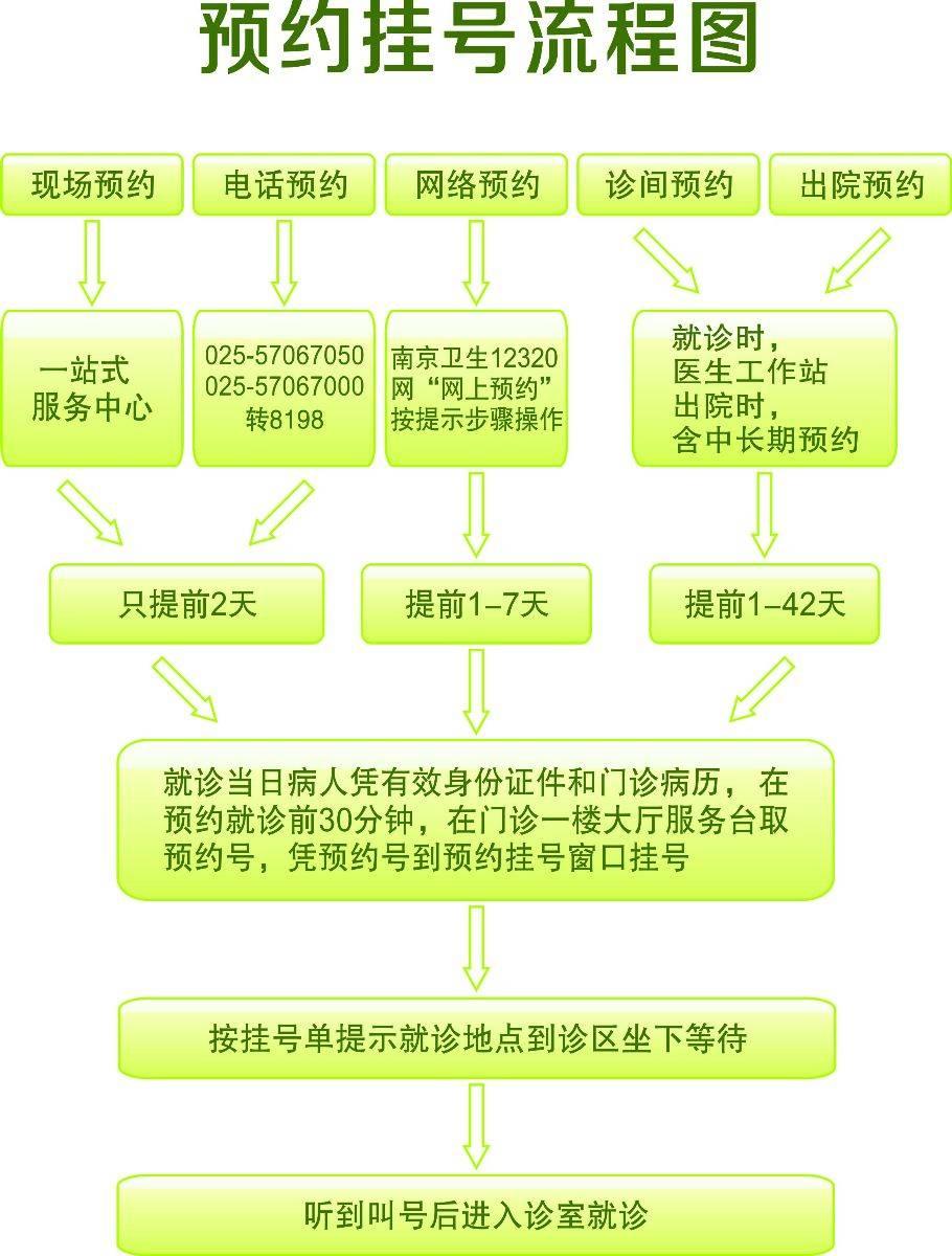 江北人民医院预约挂号流程图