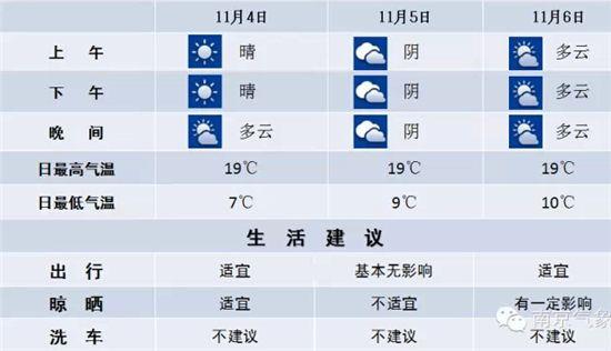 南京天气预报 天气晴朗晒太阳 11月4日