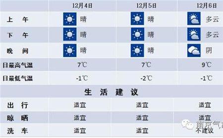 南京天气预报 天气好转气温仍低 12月4日