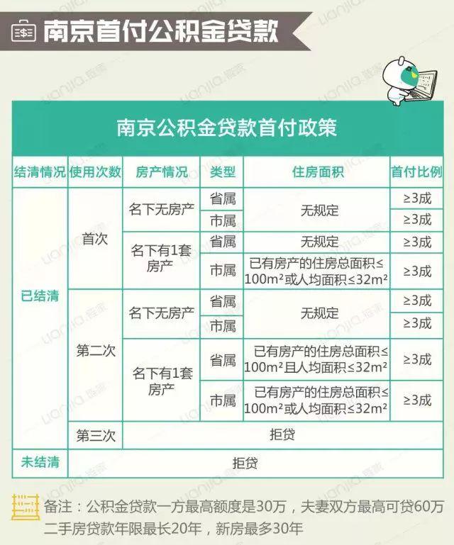 南京公积金贷款买房流程图解