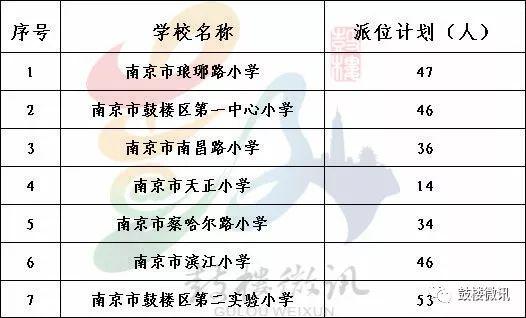 2018南京鼓楼区幼升小电脑派位时间+地点+人数