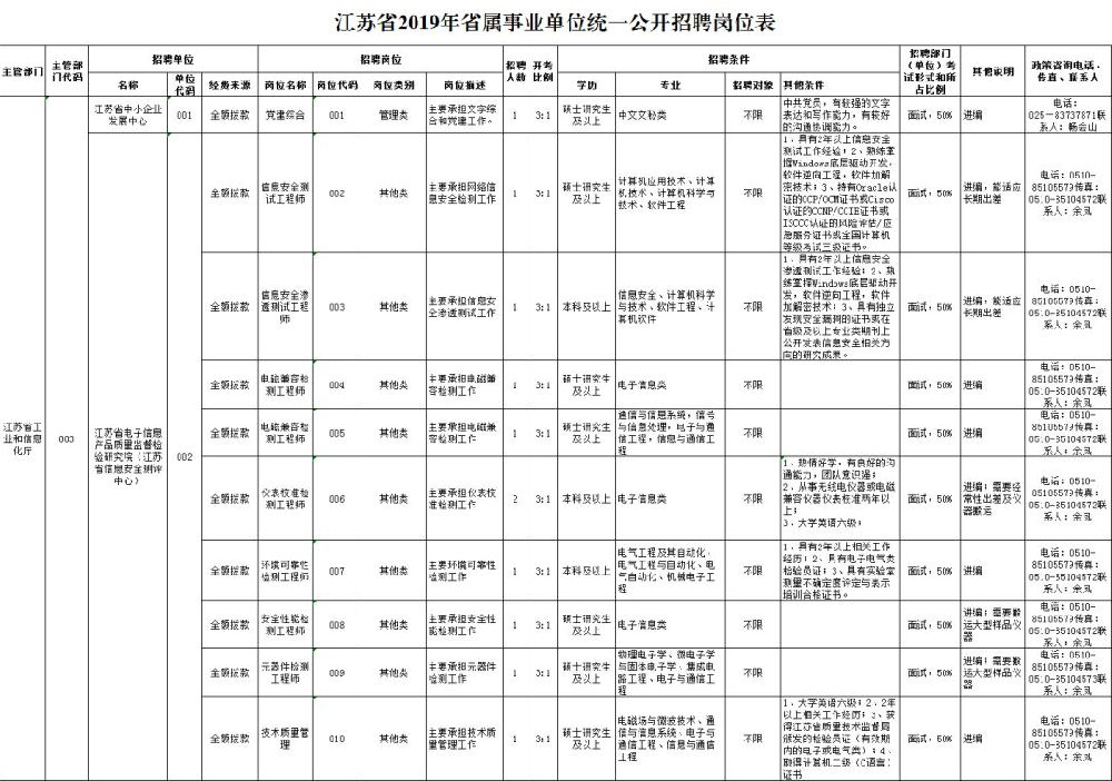 江苏2019省属事业单位招聘岗位信息表在哪看