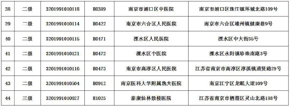 南京跨省异地就医联网医院名单