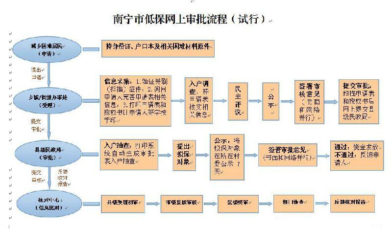 广西农村低保申请表_南宁市城乡低保待遇审批指南- 本地宝