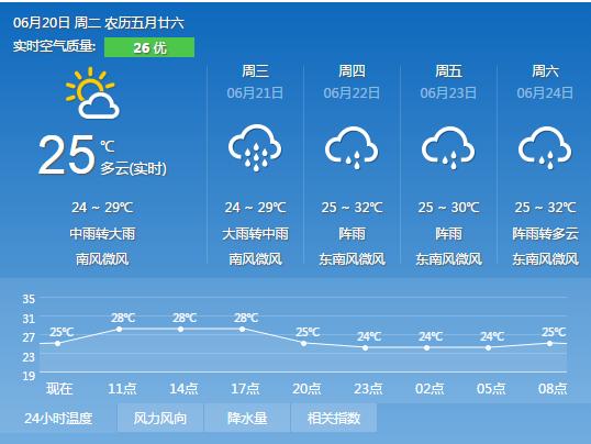 南宁每日天气
