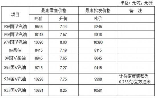 江苏93#国IV油每升降0.19元 92#国V降