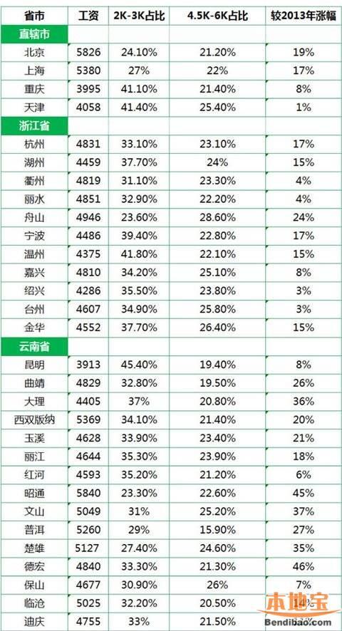 2014全国平均工资排名 青岛仅3925(附全国榜单)