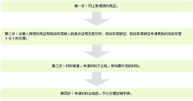 青岛机动车驾驶证注销流程