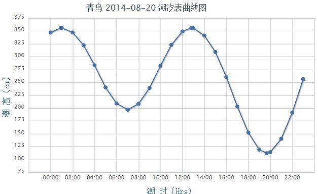 2014年8月20日青岛潮汐表图片