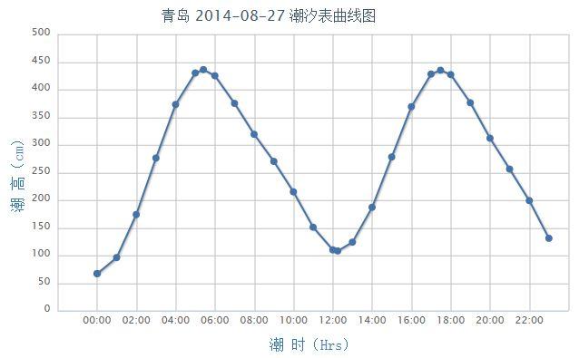 2014年8月27日青岛潮汐表