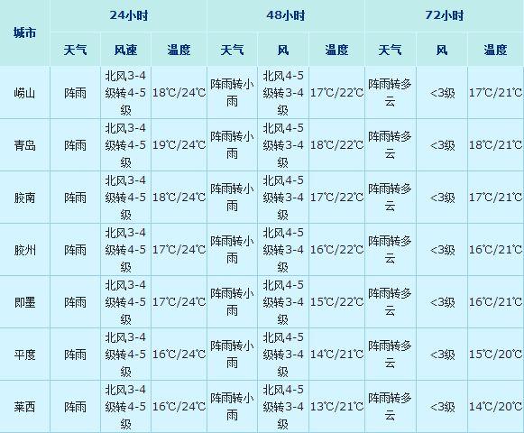 青岛天气预报 每日更新