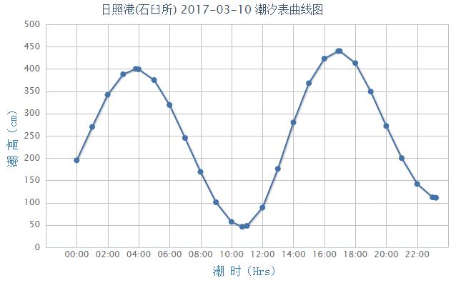 2017年3月10日日照潮汐预报- 青岛本地宝