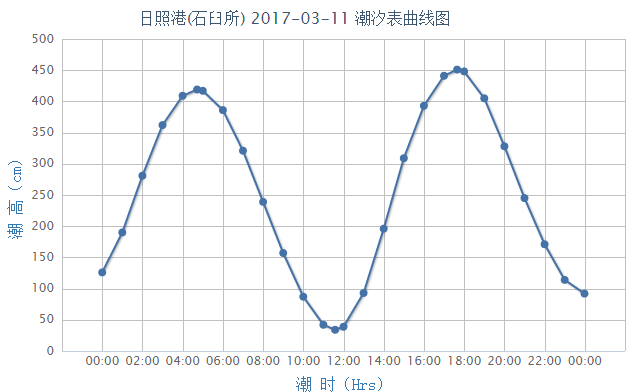 2017年3月11日日照潮汐预报- 青岛本地宝