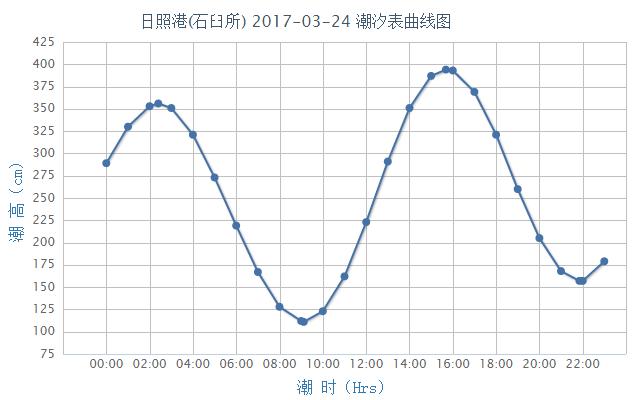 日照潮汐预报(2017年3月24日)- 青岛本地宝