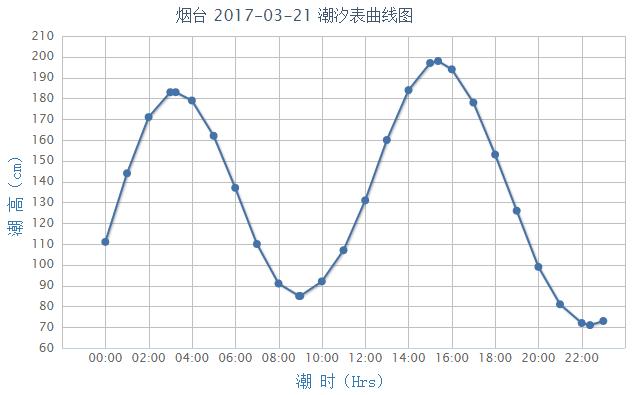 烟台潮汐预报(2017年3月21日)- 青岛本地宝