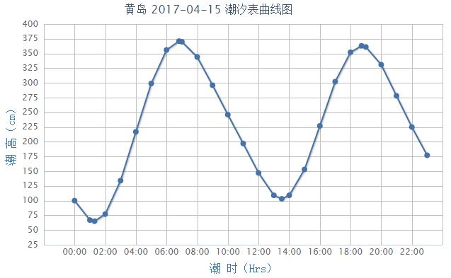 黄岛潮汐预报(2017年4月15日)- 青岛本地宝