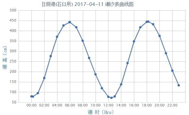 日照潮汐预报(2017年4月11日)- 青岛本地宝
