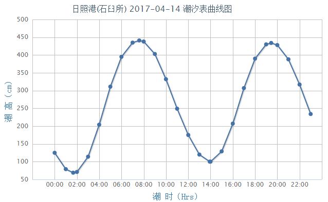 日照潮汐预报(2017年4月14日)- 青岛本地宝
