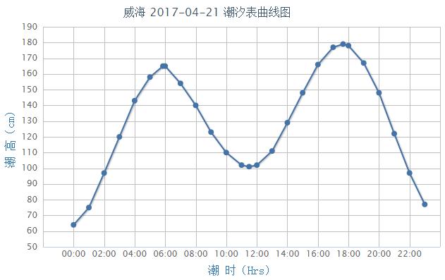威海潮汐预报(2017年4月21日)- 青岛本地宝