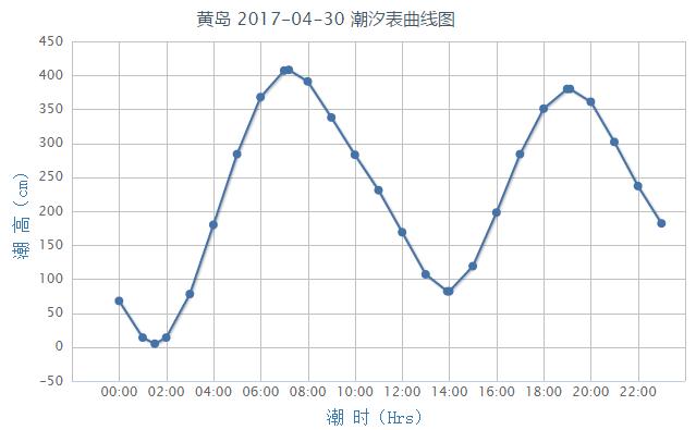 黄岛潮汐预报(2017年4月30日)- 青岛本地宝