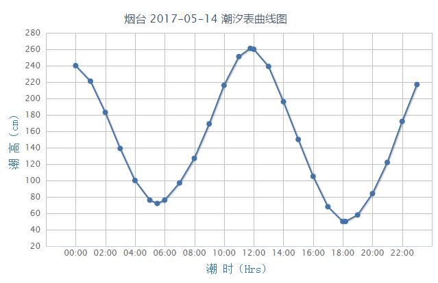 烟台潮汐预报(2017年5月14日)- 青岛本地宝
