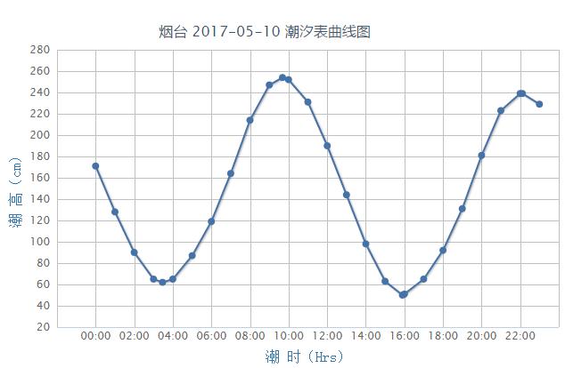 烟台潮汐预报(2017年5月10日)- 青岛本地宝