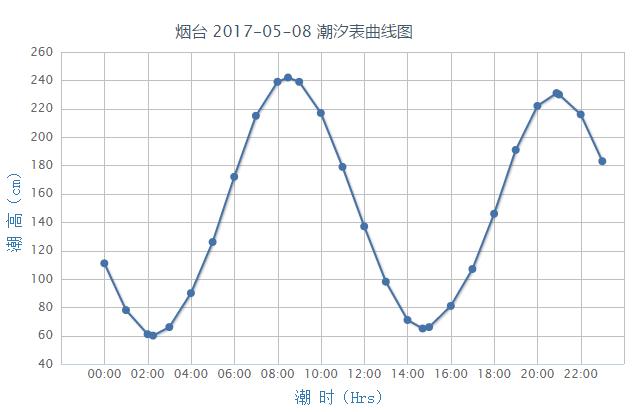 烟台潮汐预报(2017年5月8日)- 青岛本地宝