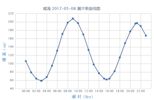 威海潮汐预报(2017年5月8日)- 青岛本地宝
