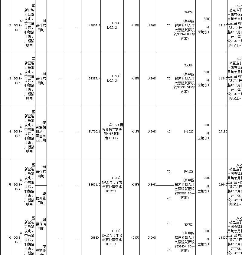 2017青岛人才公寓房源汇总(持续更新)
