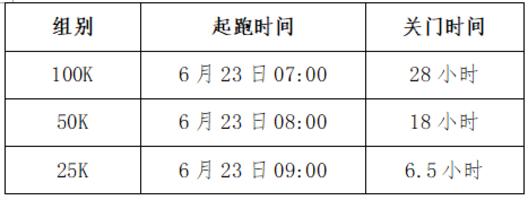 2018青岛崂山100公里国际山地越野赛关门时间