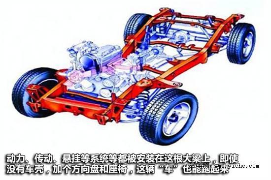 麻雀虽小,五脏俱全,吉姆尼采用了典型的非承载式车体结构。上图就是吉姆尼的透视图,所谓非承载式车体结构基本可以理解为带大梁,就是图中橘红色的部分,包括动力、传动、悬挂等系统都安装在这根粗壮的大梁上,即使没有车壳,非承载式车体结构的车型也能开动。这根大梁的好处就是抗扭强度大,承载能力强,结实抗造,也是民用硬派越野车的标准装备。有了这根大梁,车身再以带有减震设计的链接件与之结合,既保证了车身强度,也能保证一定的舒适性。