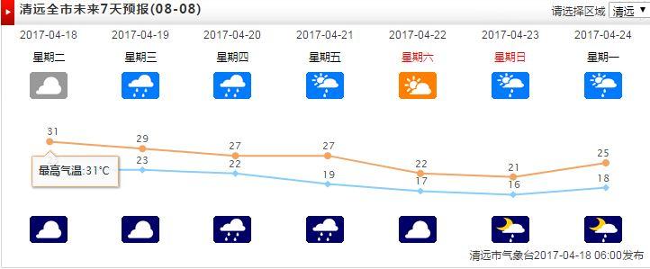 清远提前入夏,最高温超30℃!