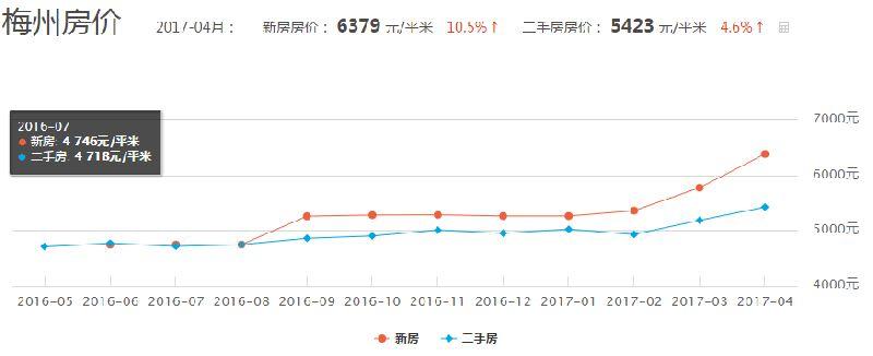 广东各市最新房价排名