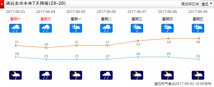 清远将有强降水,未来一周也将告别晴天