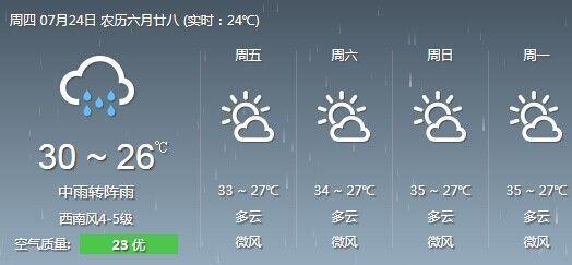 泉州24日天气预报:中雨转阵雨