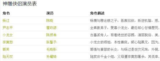 陈晓版神雕侠侣分集剧情介绍(1-52集)全集剧情