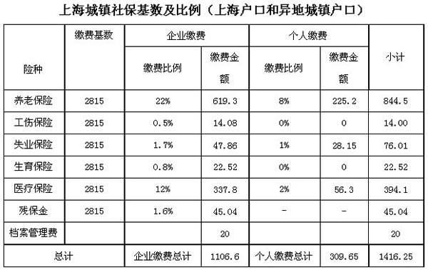 2013年新葡新京社保缴费基数是多少?
