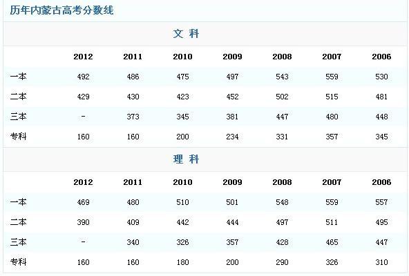 2017年陕西高考成绩发布中学提前高中部疏勒县八时间一图片