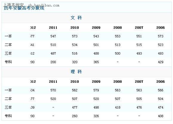 上海市历年高考分数线