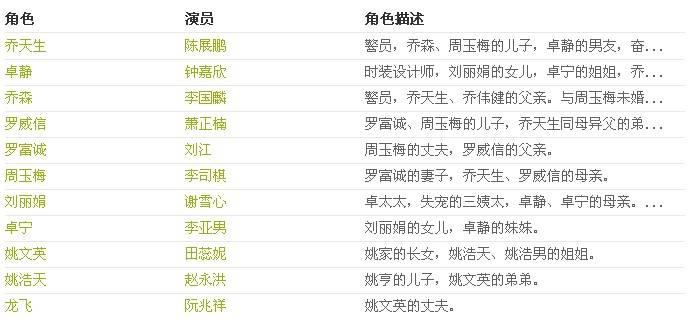 电视剧一览演员表巨轮-上海本地宝爱闪亮电视剧插曲图片