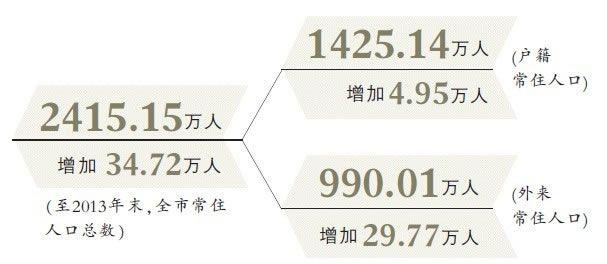 外来人口办理居住证_外来人口增长