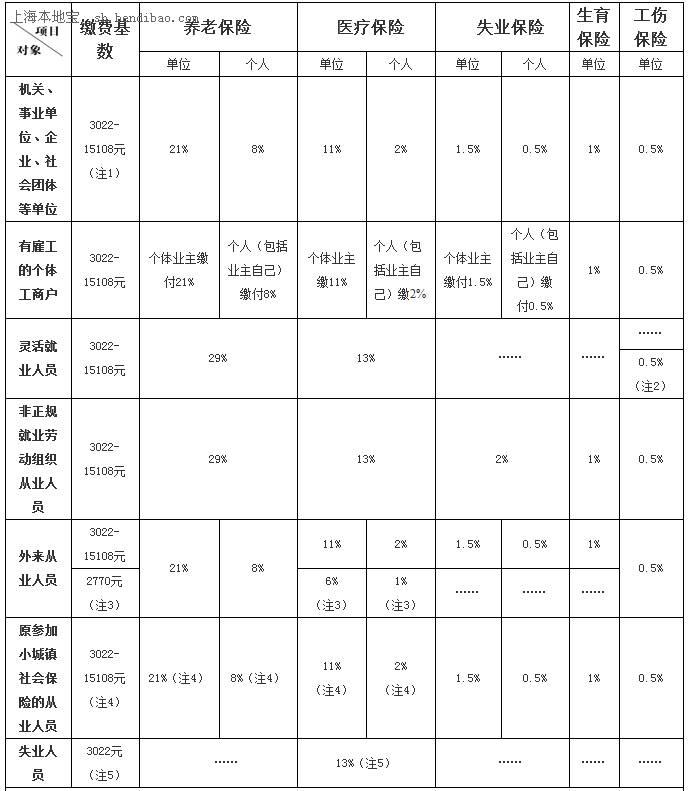 上海最新社保基数_杭州市社保基数,2020杭州市社保基数,杭州市最低社保基数- 衣网