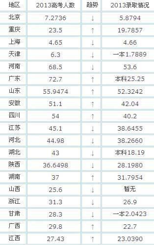 中国人口数量变化图_上海人口数量变化